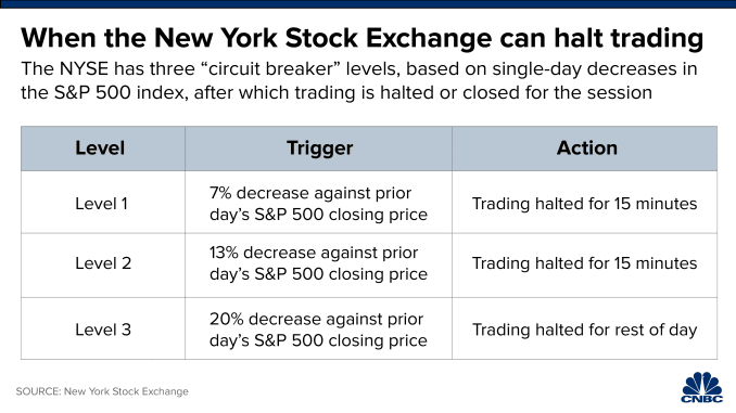 Lessons Learned Trading a Bear Market Coronavirus 2020 - NYSE Circuit Breakers