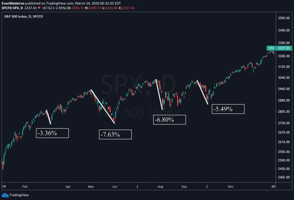 Lessons Learned Trading a Bear Market Coronavirus 2020 - SPX Drawdown 2019