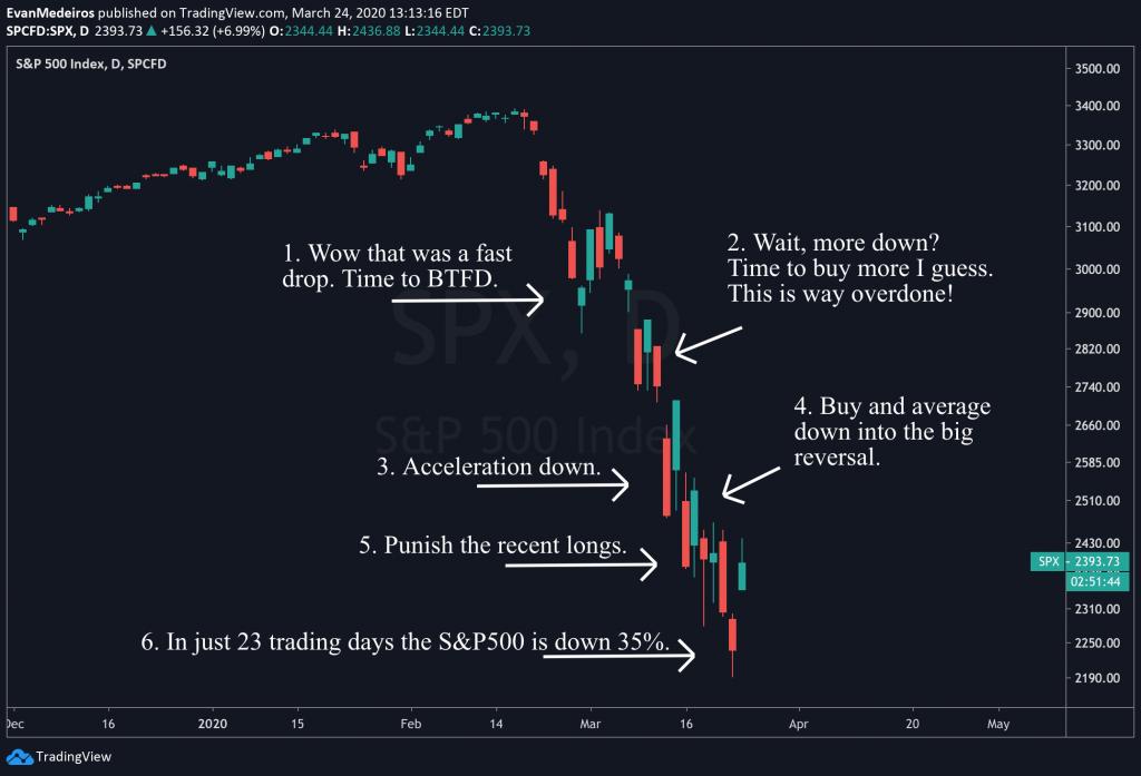 Lessons Learned Trading a Bear Market Coronavirus 2020 - SPX Panic 2020