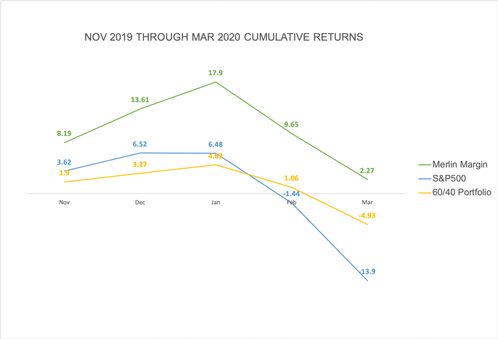Merlin Strategy Performance March 2020 - Image of Cumulative Returns March