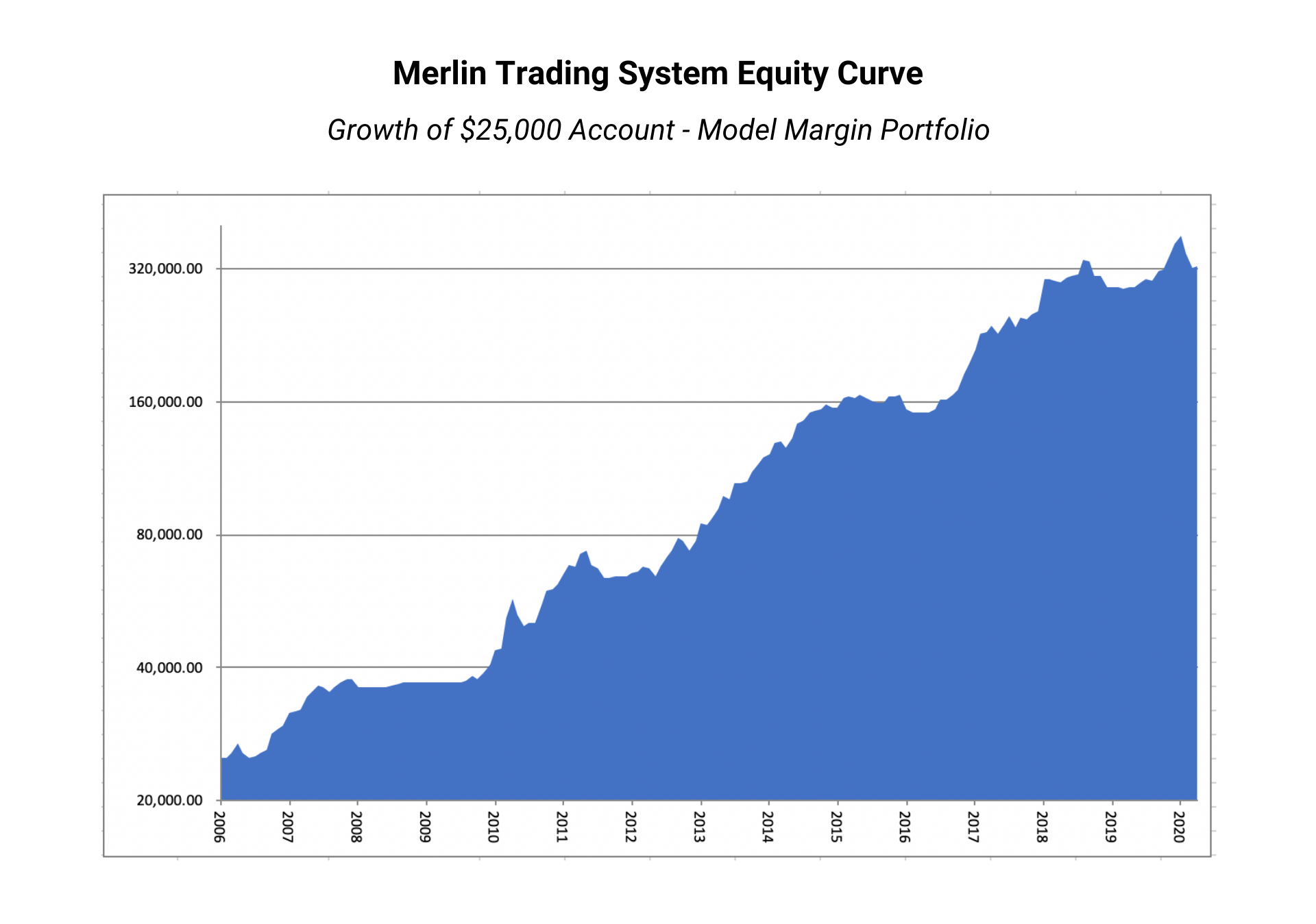Merlin Monthly Performance April 2020