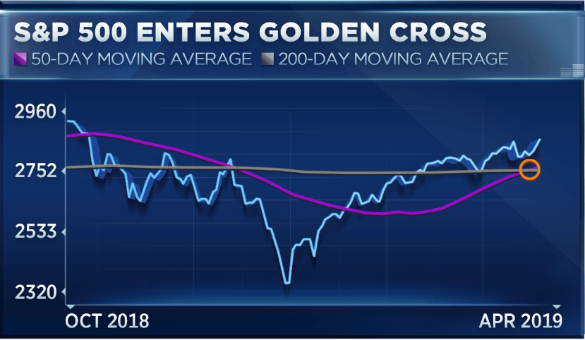 Beyond the Charts- Is trading the golden cross profitable?