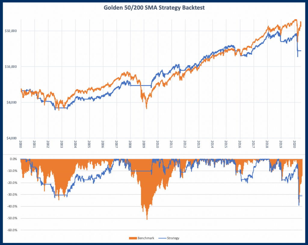 Is trading the golden cross profitable? - Image of Backtest 2 Equity Curve