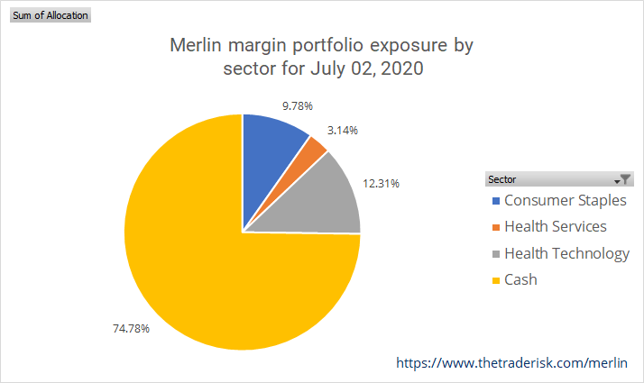 Merlin Strategy Performance Image of June 2 allocation