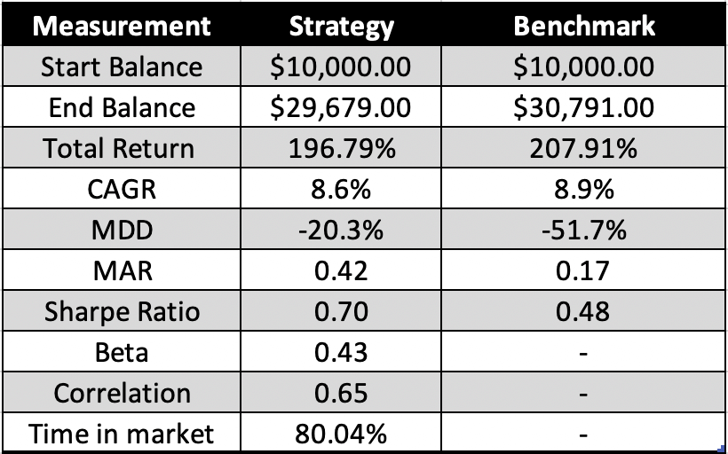 Is trading the golden cross profitable? - Image of Backtest 1 performance