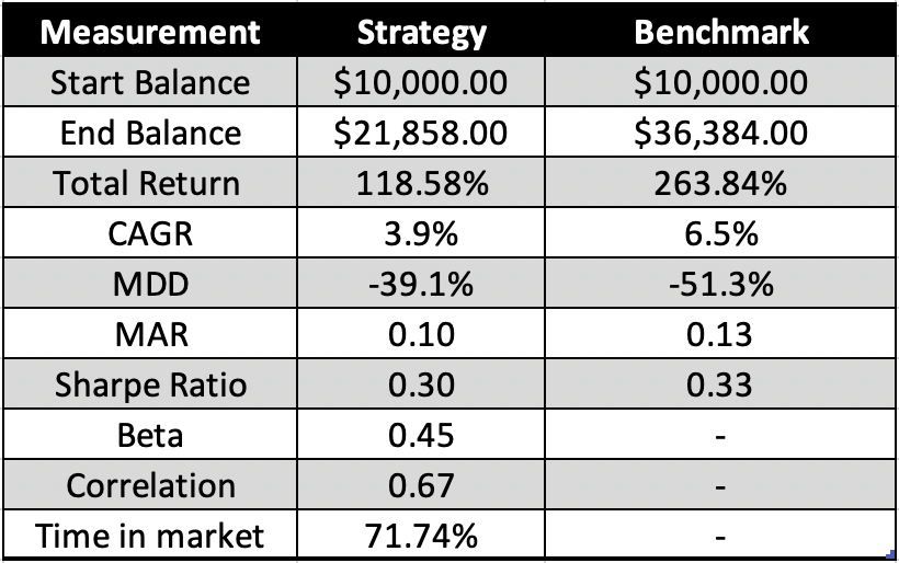 Is trading the golden cross profitable? - Image of Backtest 2 performance