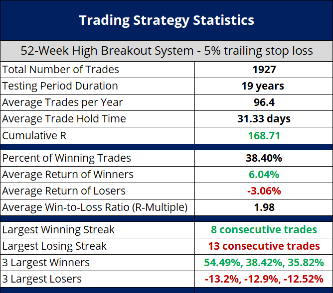 Is Buying Stocks Trading at 52-Week Highs a Profitable Trading Strategy? - Image of Backtest Results 1