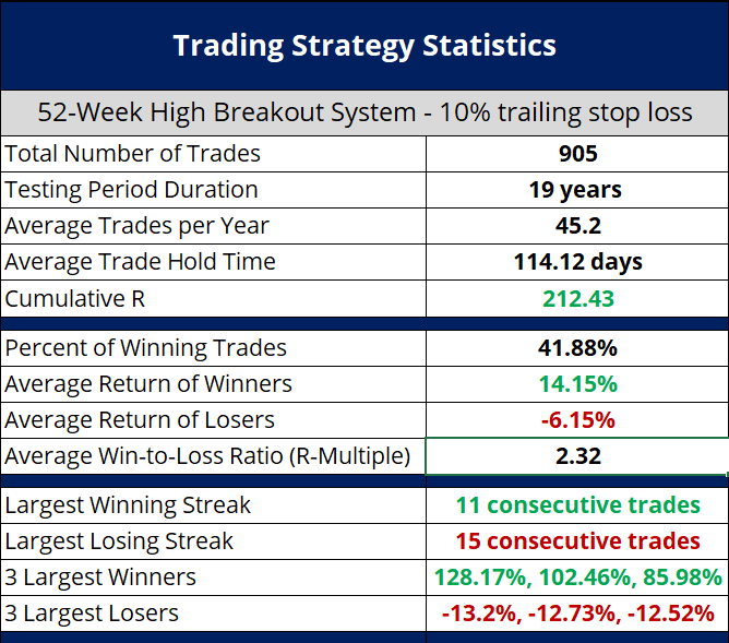 Is Buying Stocks Trading at 52-Week Highs a Profitable Trading Strategy? - Image of Backtest Results 2