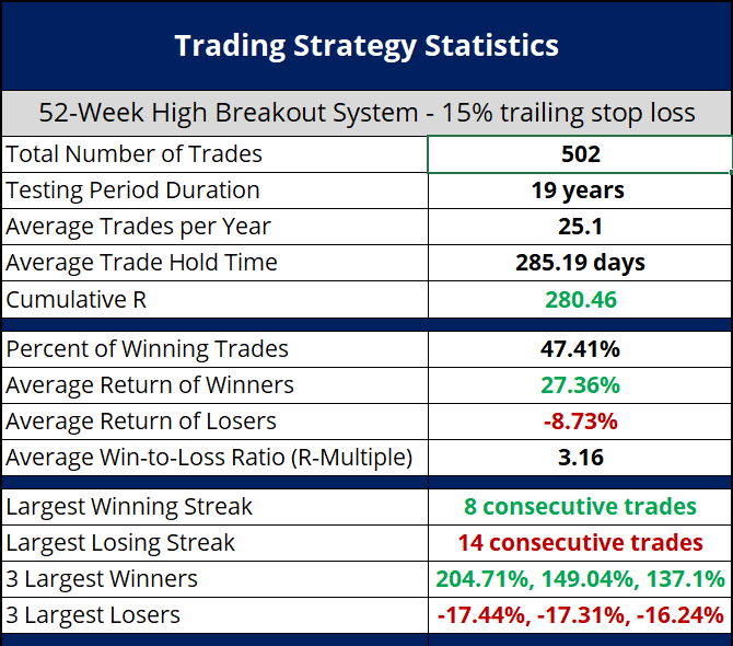 Is Buying Stocks Trading at 52-Week Highs a Profitable Trading Strategy? - Image of Backtest Results 3