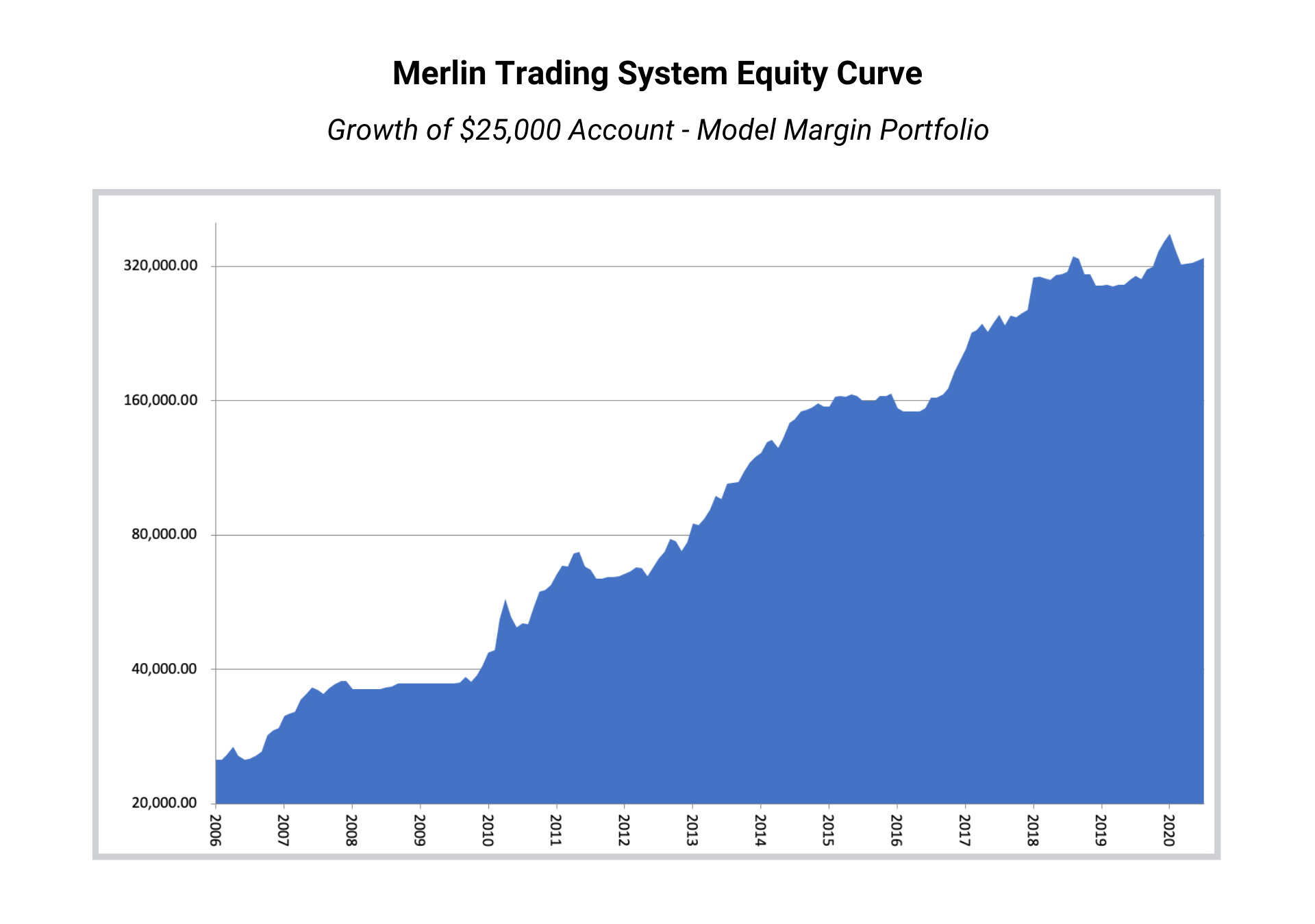 Merlin Monthly Performance July 2020