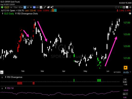 TC2000 RSI Divergence Indicator Example Chart GLD Stock