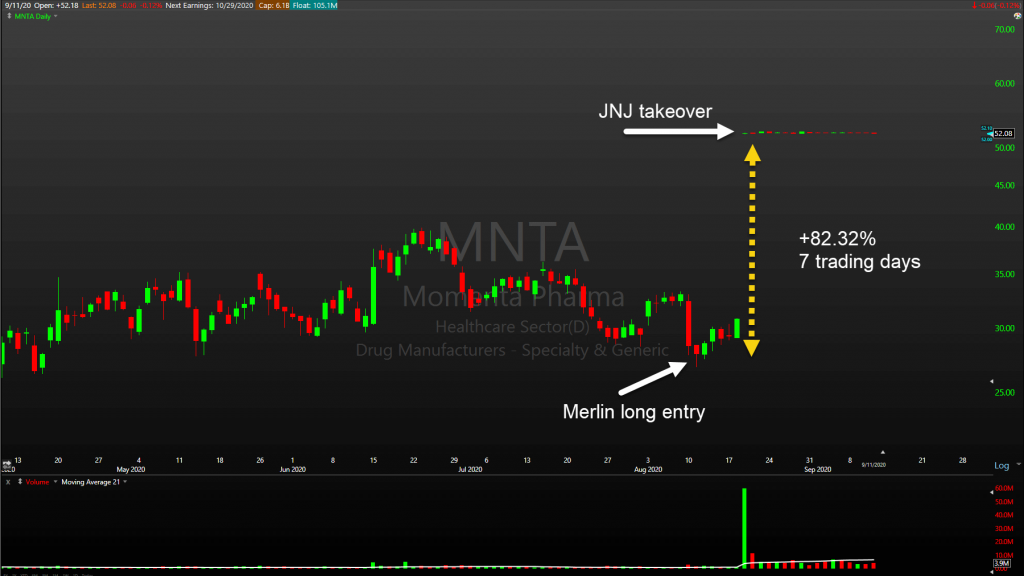 Merlin Strategy Performance - Image of MNTA stock trade