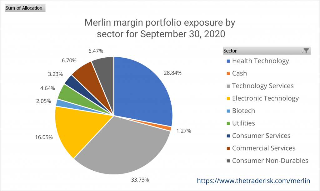 Merlin Strategy Performance - Image of Allocation September 2020