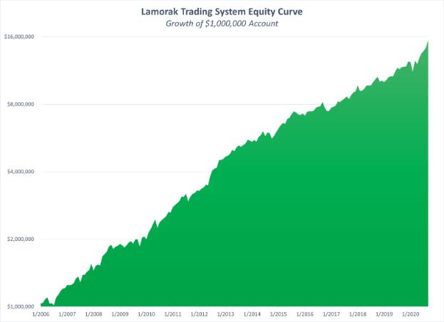 Lamorak Strategy Performance - Image of Equity October 2020