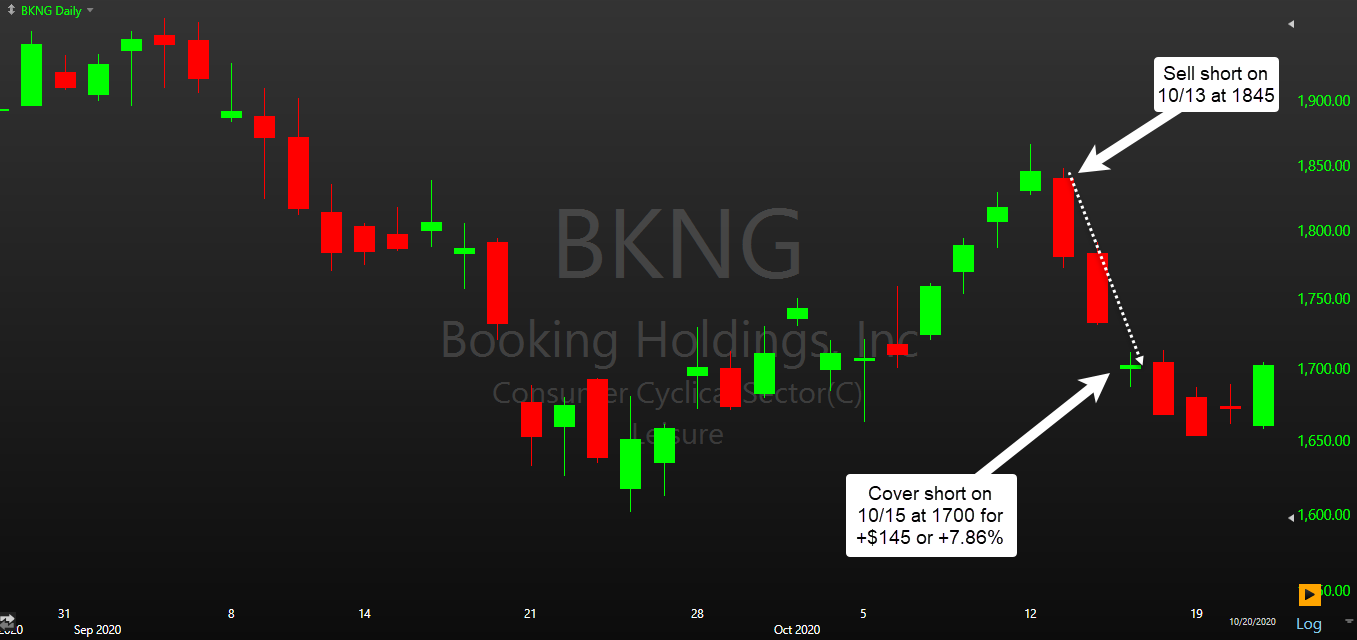 Lamorak Trade Example - Image of BKNG short sale