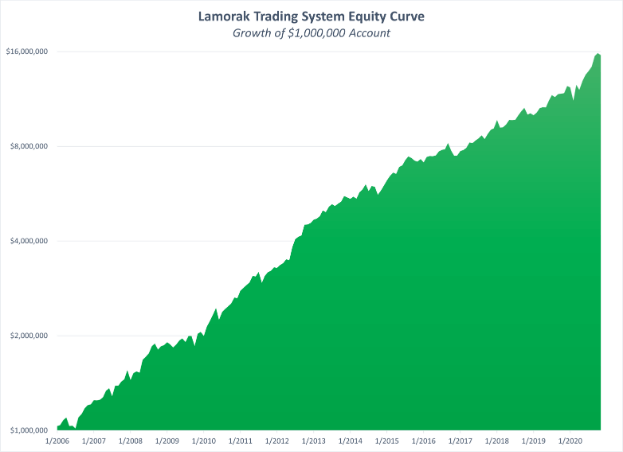 Lamorak Strategy Performance - Image of Equity November 2020