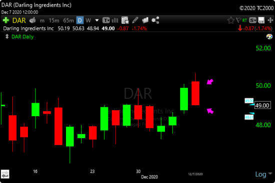 TC2000 Bearish Piercing Scan - Image of DAR trade example