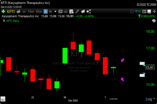 TC2000 Bullish Harami Scan - Image of KPTI trade example