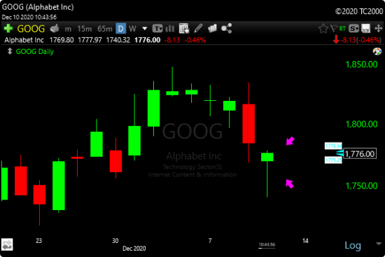 TC2000 Hammer Scan - Image of GOOG trade example