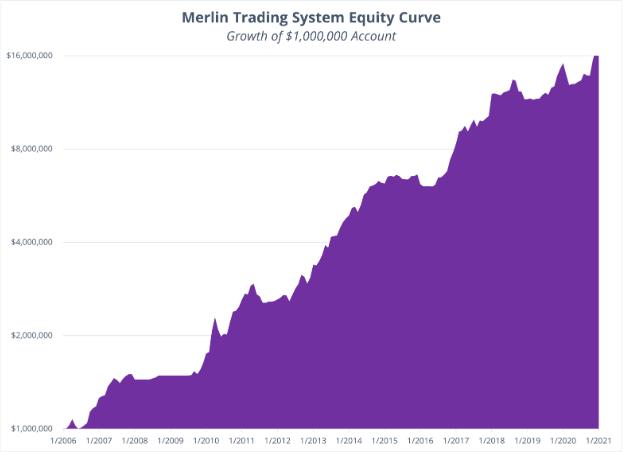 Merlin Strategy - January Performance 2021