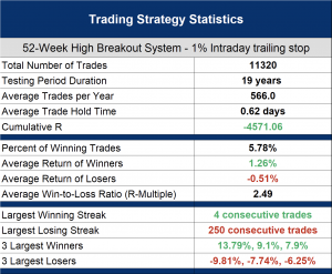 Which is better intraday or end of day stop losses? - 1% intraday trailing stop backtest results