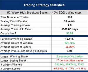 Which is better intraday or end of day stop losses? - 40% EOD trailing stop backtest results
