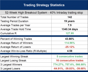 Which is better intraday or end of day stop losses? - 40% intraday trailing stop backtest results
