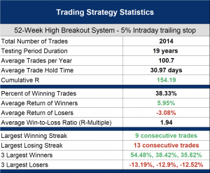 Which is better intraday or end of day stop losses? - 5% intraday trailing stop backtest results