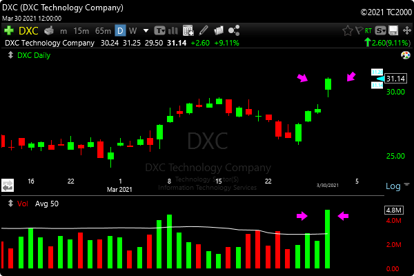 Strong Close Heavy Volume Scan DXC Stock Example
