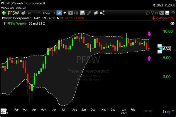 TC2000 Bollinger Band Squeeze Scan - PFSW Stock Example