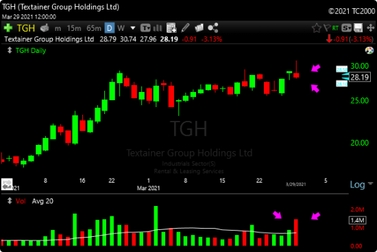 Weak Close Heavy Volume Scan TGH Stock Example