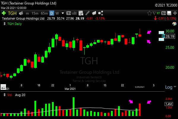 Weak Close Heavy Volume Scan TGH Stock Example