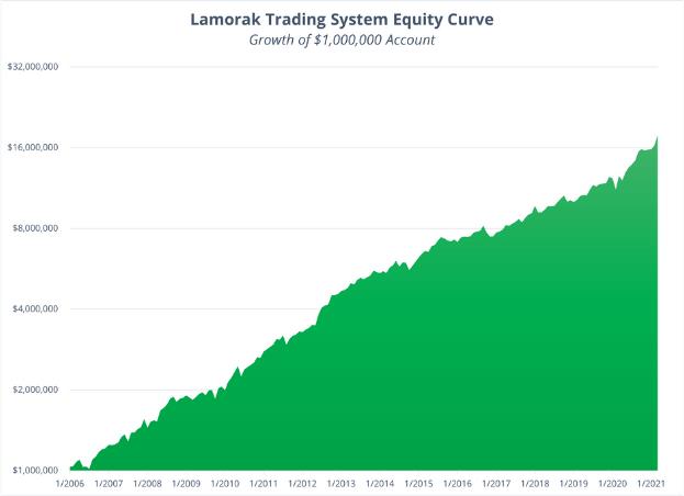 Lamorak Strategy - March Performance 2021