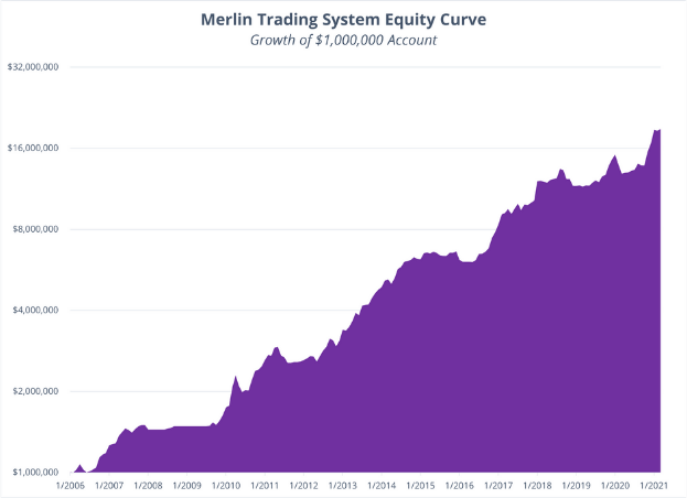 Merlin Strategy - March Performance 2021