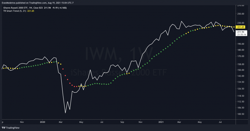 TradingView Smart Trend Filter Product Example Image IWM